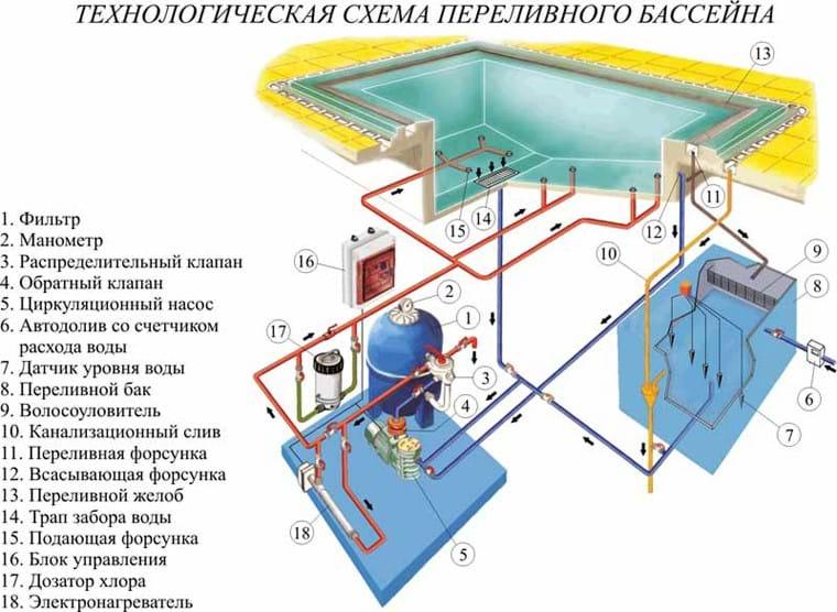 техническая схема переливного бассейна